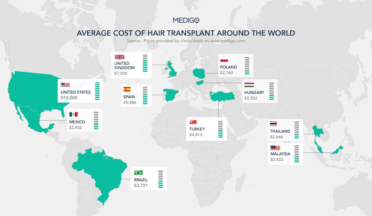 FUE hårtransplantasjon erfaring